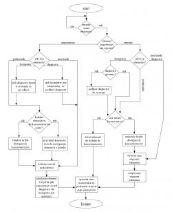 Graf przedstawiający zachowanie systemu w przypadku, gdy zmianie ulegnie stan pojedynczego elementu stanowiska naprawczego